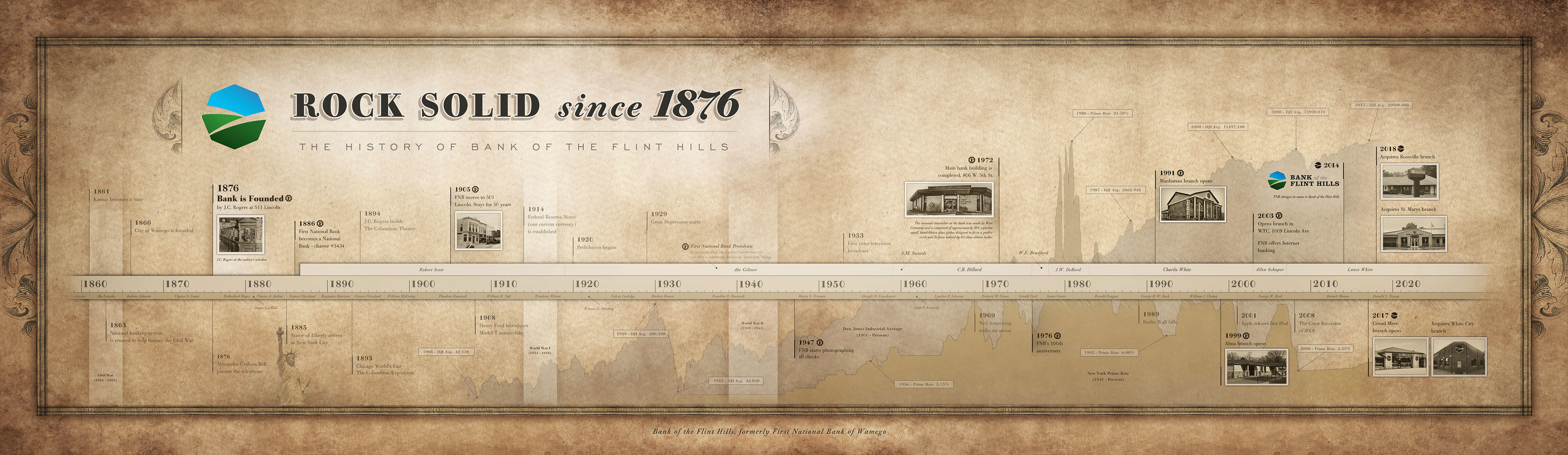 Bank of the Flint Hills Timeline